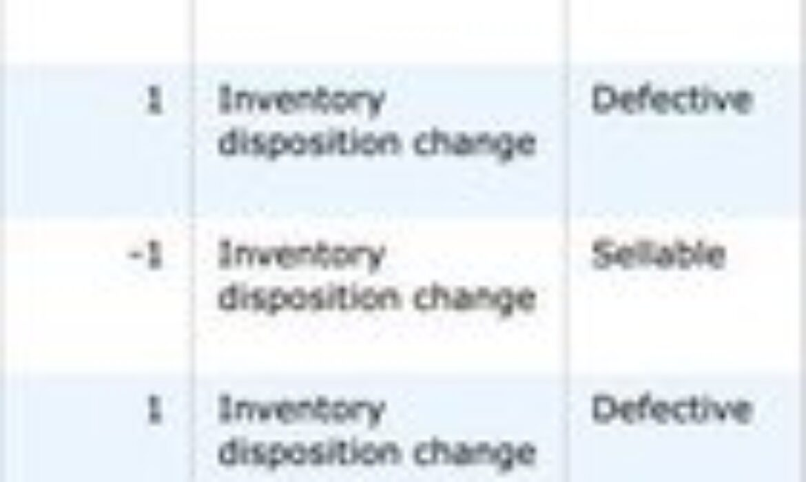 Yet another FBA problem.. for some reason all stock is showing defective despite no changes on our end. Infuriating. Any experience would be appreciated!